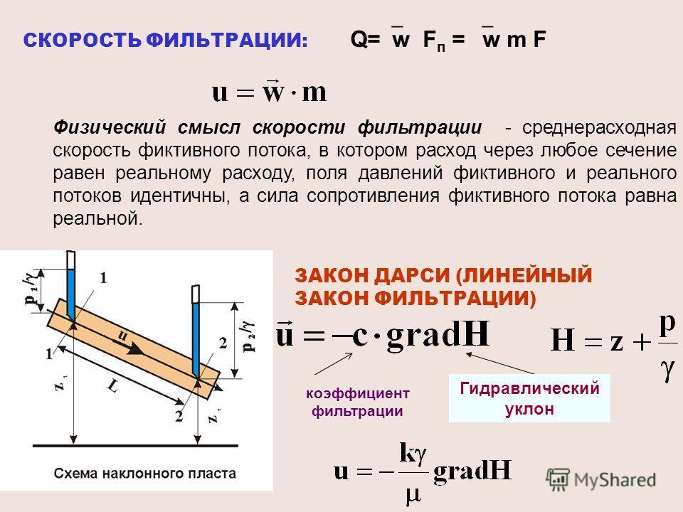 СКОРОСТЬ ФИЛЬТРАЦИИ: Q= w F п = w m F ЗАКОН ДАРСИ (ЛИНЕЙНЫЙ ЗАКОН ФИЛЬТРАЦИИ) Физический смысл скорости фильтрации - среднерасходная скорость фиктивного потока, в котором расход через любое сечение равен реальному расходу, поля давлений фиктивного и