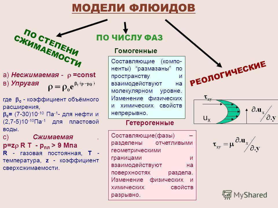 ПО СТЕПЕНИ СЖИМАЕМОСТИ ПО ЧИСЛУ ФАЗ РЕОЛОГИЧЕСКИЕ МОДЕЛИ ФЛЮИДОВ а) Несжимаемая - =соnst в) Упругая где c - коэффициент объёмного расширения, c = (7-30)10 -10 Па -1 - для нефти и (2,7-5)10 -10 Па -1 для пластовой воды. с) Сжимаемая. р=z R T - р пл >