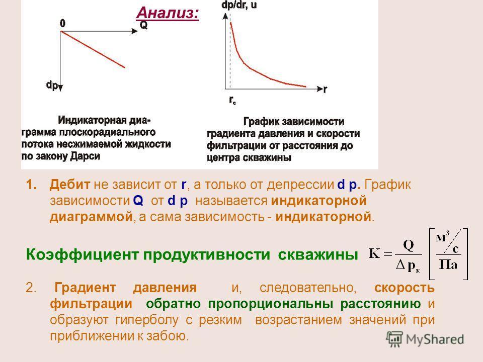 1.Дебит не зависит от r, а только от депрессии d р. График зависимости Q от d р называется индикаторной диаграммой, а сама зависимость - индикаторной. Коэффициент продуктивности скважины 2. Градиент давления и, следовательно, скорость фильтрации обра