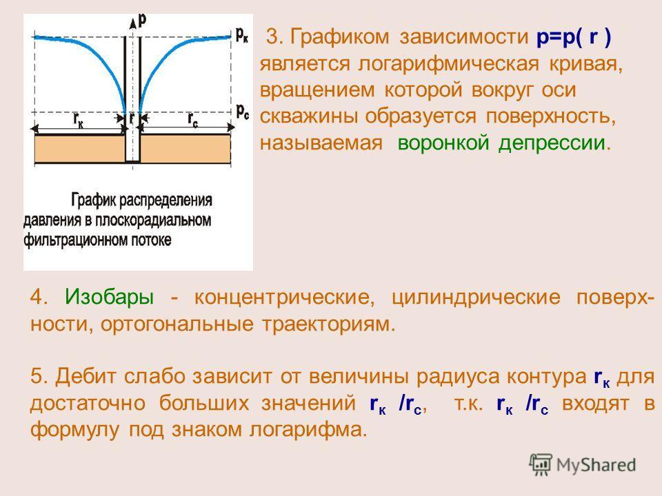 4. Изобары - концентрические, цилиндрические поверх- ности, ортогональные траекториям. 5. Дебит слабо зависит от величины радиуса контура r к для достаточно больших значений r к /r c, т.к. r к /r c входят в формулу под знаком логарифма. 3. Графиком з