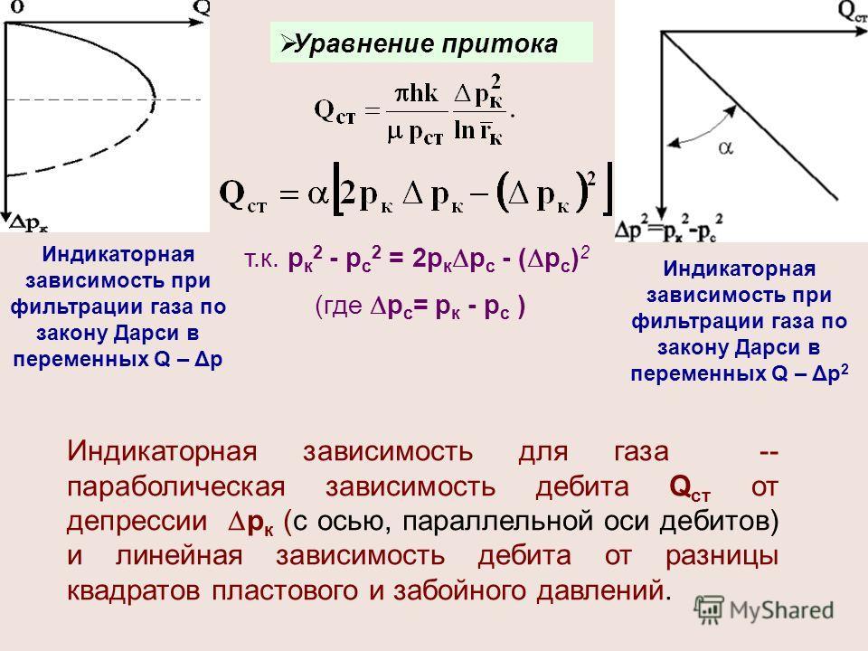 Индикаторная зависимость при фильтрации газа по закону Дарси в переменных Q – Δp Уравнение притока Индикаторная зависимость для газа -- параболическая зависимость дебита Q ст от депрессии р к (с осью, параллельной оси дебитов) и линейная зависимость