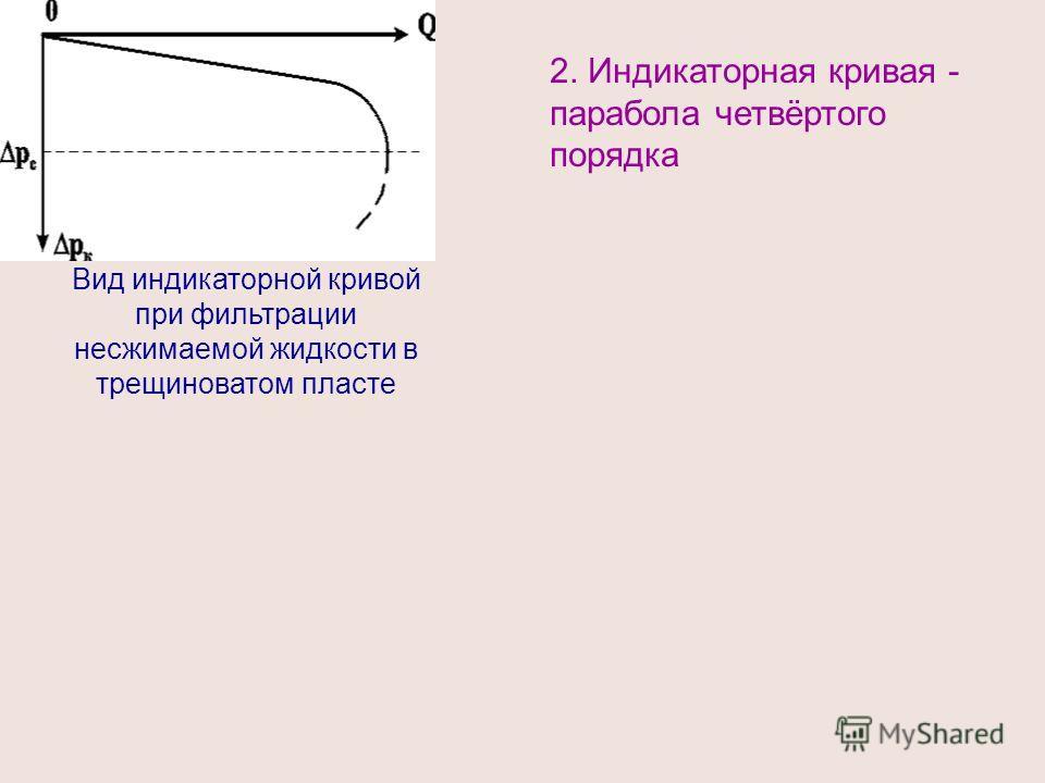 2. Индикаторная кривая - парабола четвёртого порядка Вид индикаторной кривой при фильтрации несжимаемой жидкости в трещиноватом пласте