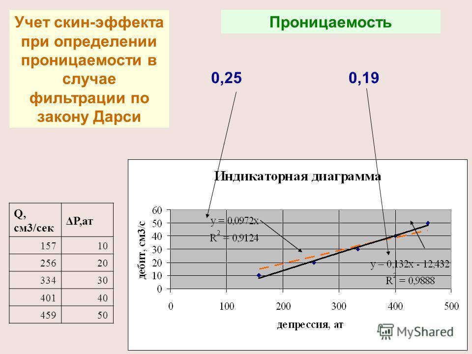 Учет скин-эффекта при определении проницаемости в случае фильтрации по закону Дарси Q, cм3/сек ΔР,ат 15710 25620 33430 40140 45950 Проницаемость 0,250,19
