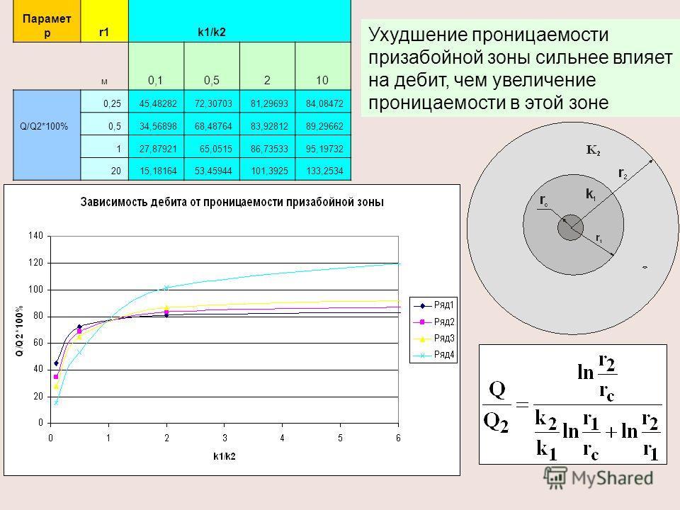 Парамет рr1 k1/k2 м 0,10,5210 0,2545,4828272,3070381,2969384,08472 Q/Q2*100%0,534,5689868,4876483,9281289,29662 127,8792165,051586,7353395,19732 2015,1816453,45944101,3925133,2534 Ухудшение проницаемости призабойной зоны сильнее влияет на дебит, чем