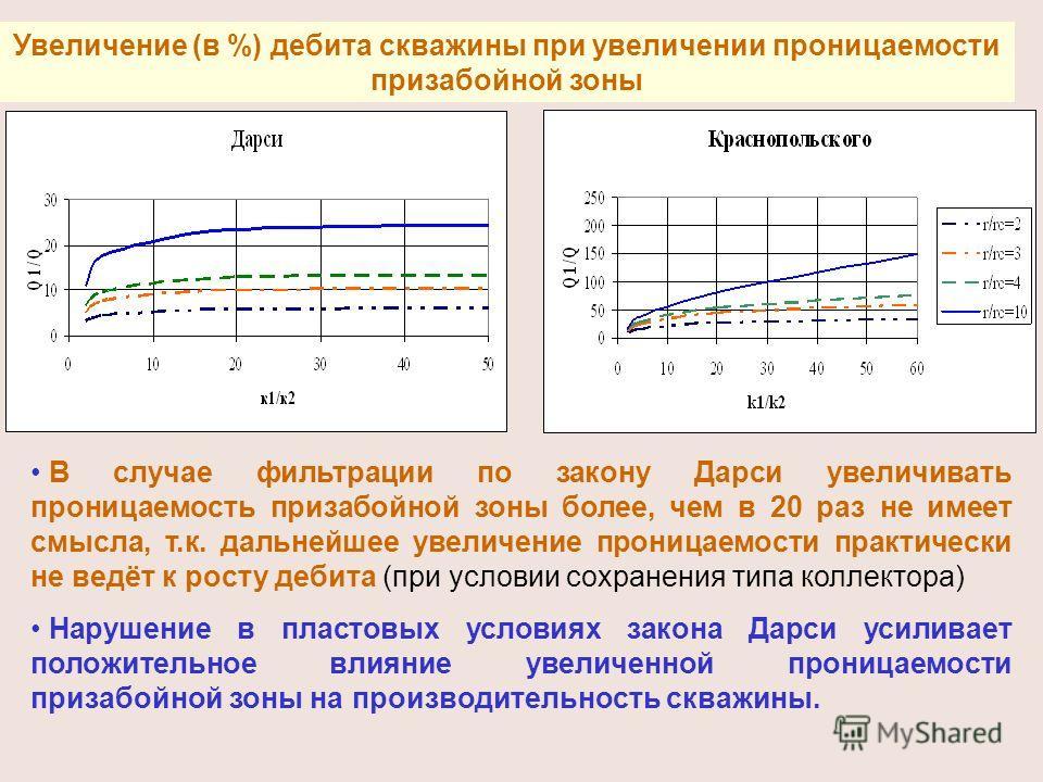 Увеличение (в %) дебита скважины при увеличении проницаемости призабойной зоны В случае фильтрации по закону Дарси увеличивать проницаемость призабойной зоны более, чем в 20 раз не имеет смысла, т.к. дальнейшее увеличение проницаемости практически не