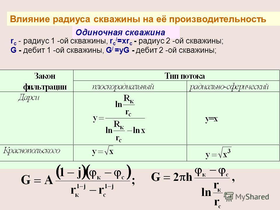 Влияние радиуса скважины на её производительность Одиночная скважина r с - радиус 1 -ой скважины, r c / =xr c - радиус 2 -ой скважины; G - дебит 1 -ой скважины, G / =уG - дебит 2 -ой скважины;