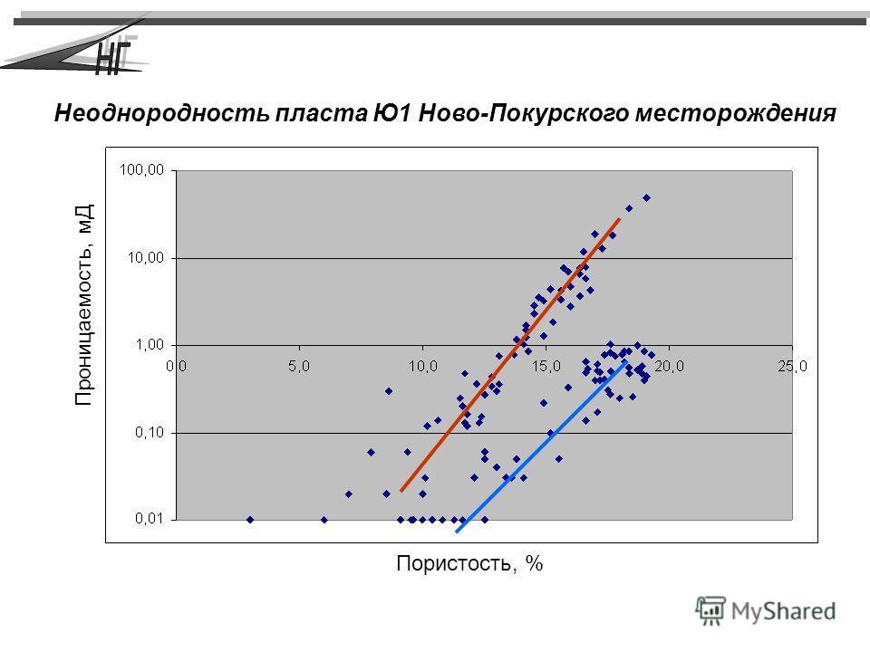Пористость, % Проницаемость, мД Неоднородность пласта Ю1 Ново-Покурского месторождения