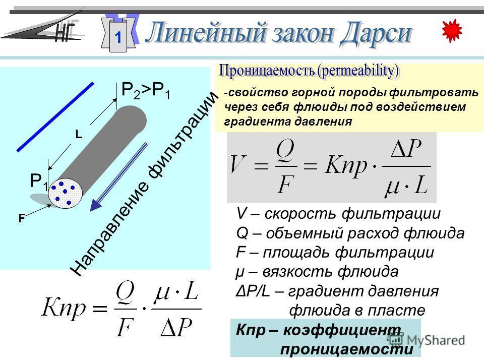 Р1Р1 Р2>Р1Р2>Р1 Направление фильтрации V – скорость фильтрации Q – объемный расход флюида F – площадь фильтрации μ – вязкость флюида ΔР/L – градиент давления флюида в пласте Кпр – коэффициент проницаемости -свойство горной породы фильтровать через се