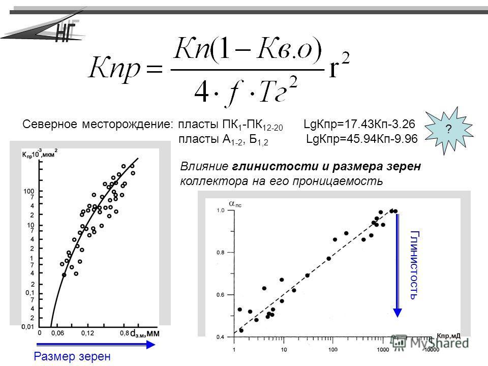 Глинистость Влияние глинистости и размера зерен коллектора на его проницаемость Северное месторождение: пласты ПК 1 -ПК 12-20 LgКпр=17.43Кп-3.26 пласты А 1-2, Б 1,2 LgКпр=45.94Кп-9.96 ? Глинистость Размер зерен
