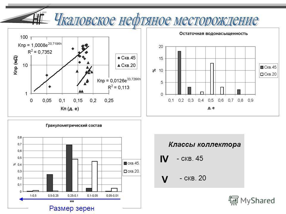 Размер зерен Классы коллектора IV V - скв. 45 - скв. 20