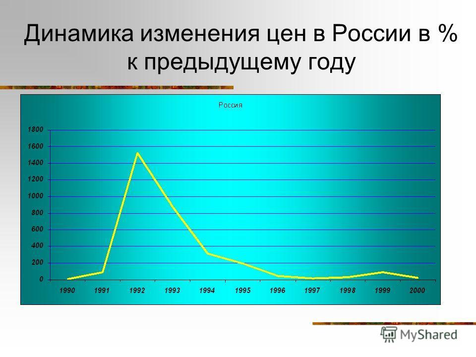 Динамика изменения цен в России в % к предыдущему году