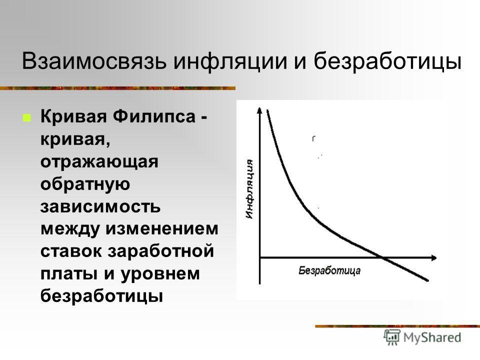 Взаимосвязь инфляции и безработицы Кривая Филипса - кривая, отражающая обратную зависимость между изменением ставок заработной платы и уровнем безработицы