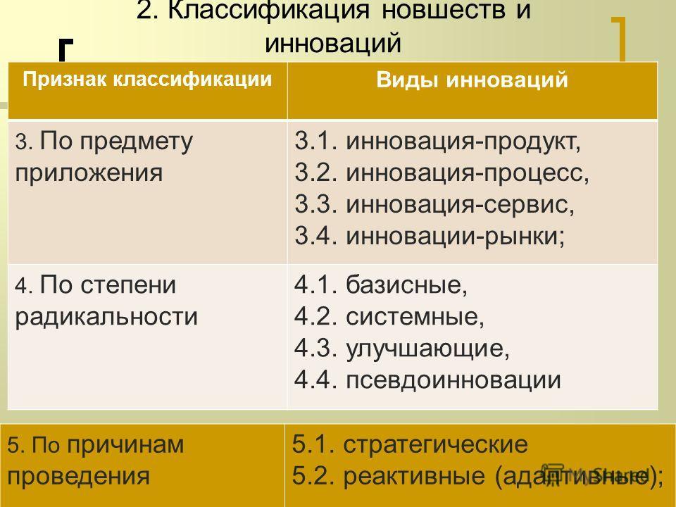 2. Классификация новшеств и инноваций Признак классификации Виды инноваций 3. По предмету приложения 3.1. инновация-продукт, 3.2. инновация-процесс, 3.3. инновация-сервис, 3.4. инновации-рынки; 4. По степени радикальности 4.1. базисные, 4.2. системны