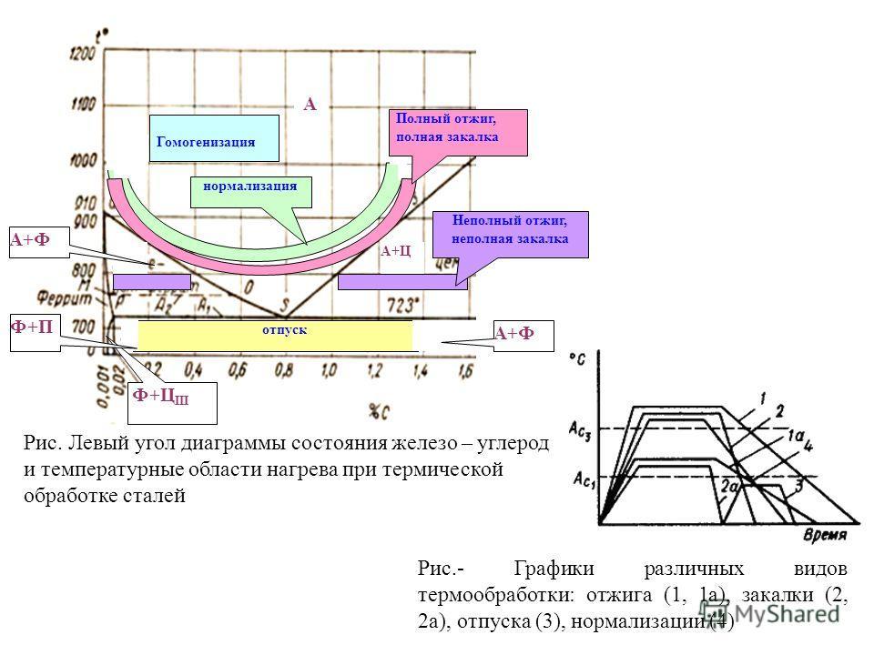 2 Рис.- Графики различных видов термообработки: отжига (1, 1а), закалки (2, 2а), отпуска (3), нормализации (4) Гомогенизация нормализация Неполный отжиг, неполная закалка Полный отжиг, полная закалка отпуск А А+Ф А+Ц Рис. Левый угол диаграммы состоян