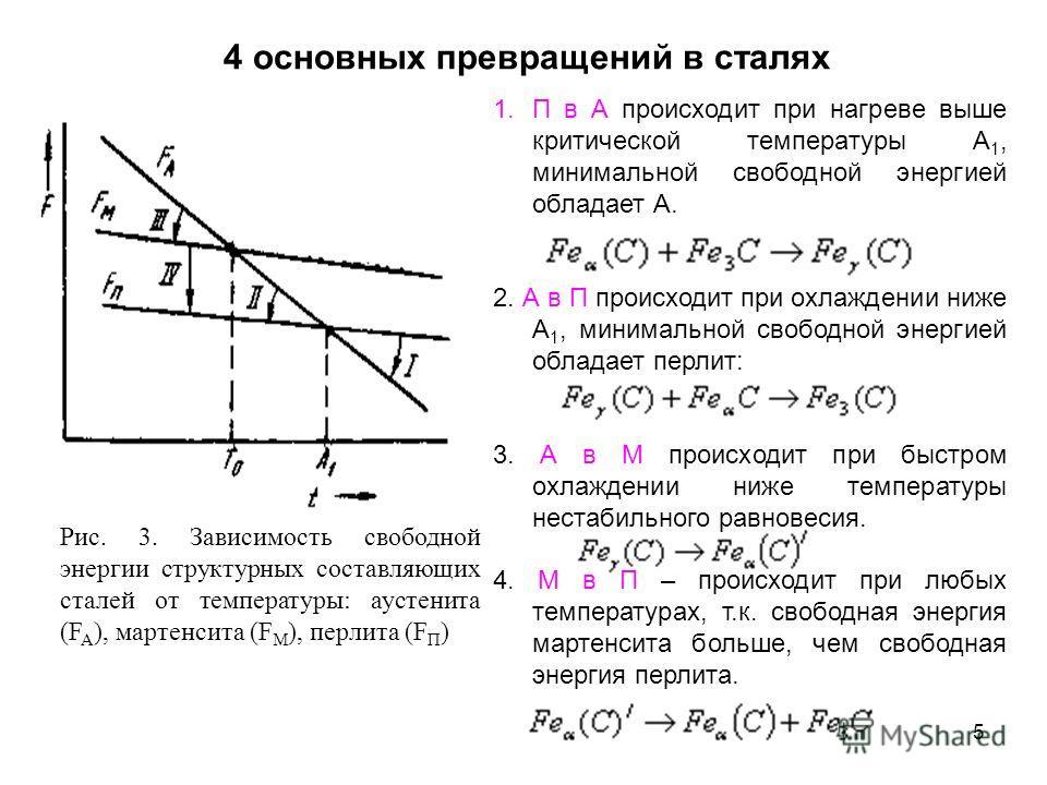 5 4 основных превращений в сталях Рис. 3. Зависимость свободной энергии структурных составляющих сталей от температуры: аустенита (F A ), мартенсита (F M ), перлита (F П ) 1.П в А происходит при нагреве выше критической температуры А 1, минимальной с