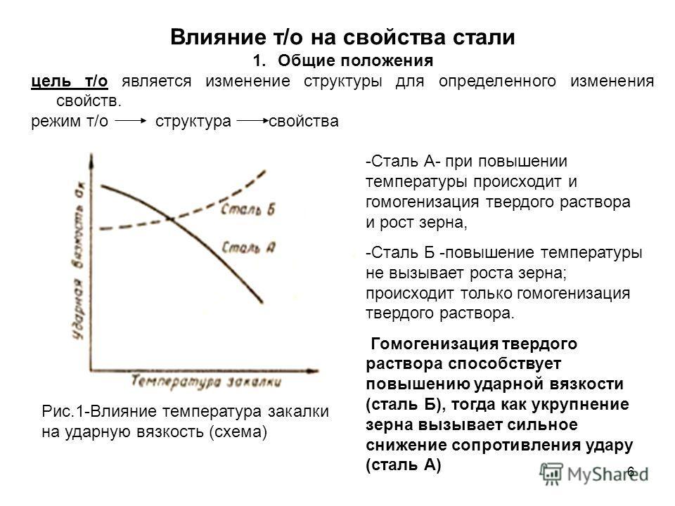 6 Влияние т/о на свойства стали 1.Общие положения цель т/о является изменение структуры для определенного изменения свойств. режим т/о структура свойства Рис.1-Влияние температура закалки на ударную вязкость (схема) -Сталь А- при повышении температур