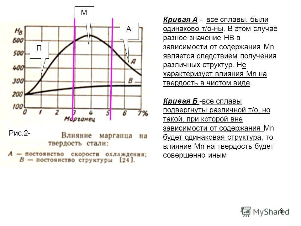 8 Рис.2- Кривая А - все сплавы, были одинаково т/о-ны. В этом случае разное значение НВ в зависимости от содержания Mn является следствием получения различных структур. Не характеризует влияния Mn на твердость в чистом виде. Кривая Б -все сплавы подв