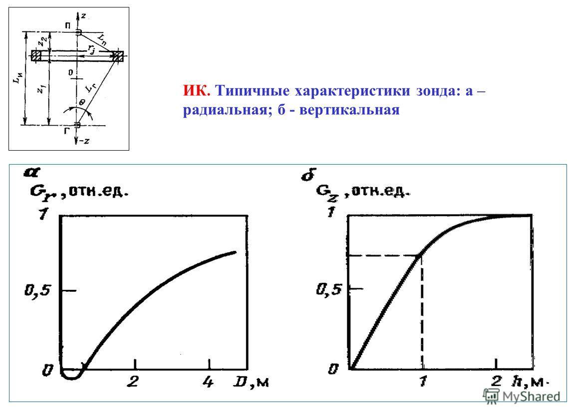 ИК. Типичные характеристики зонда: а – радиальная; б - вертикальная 15