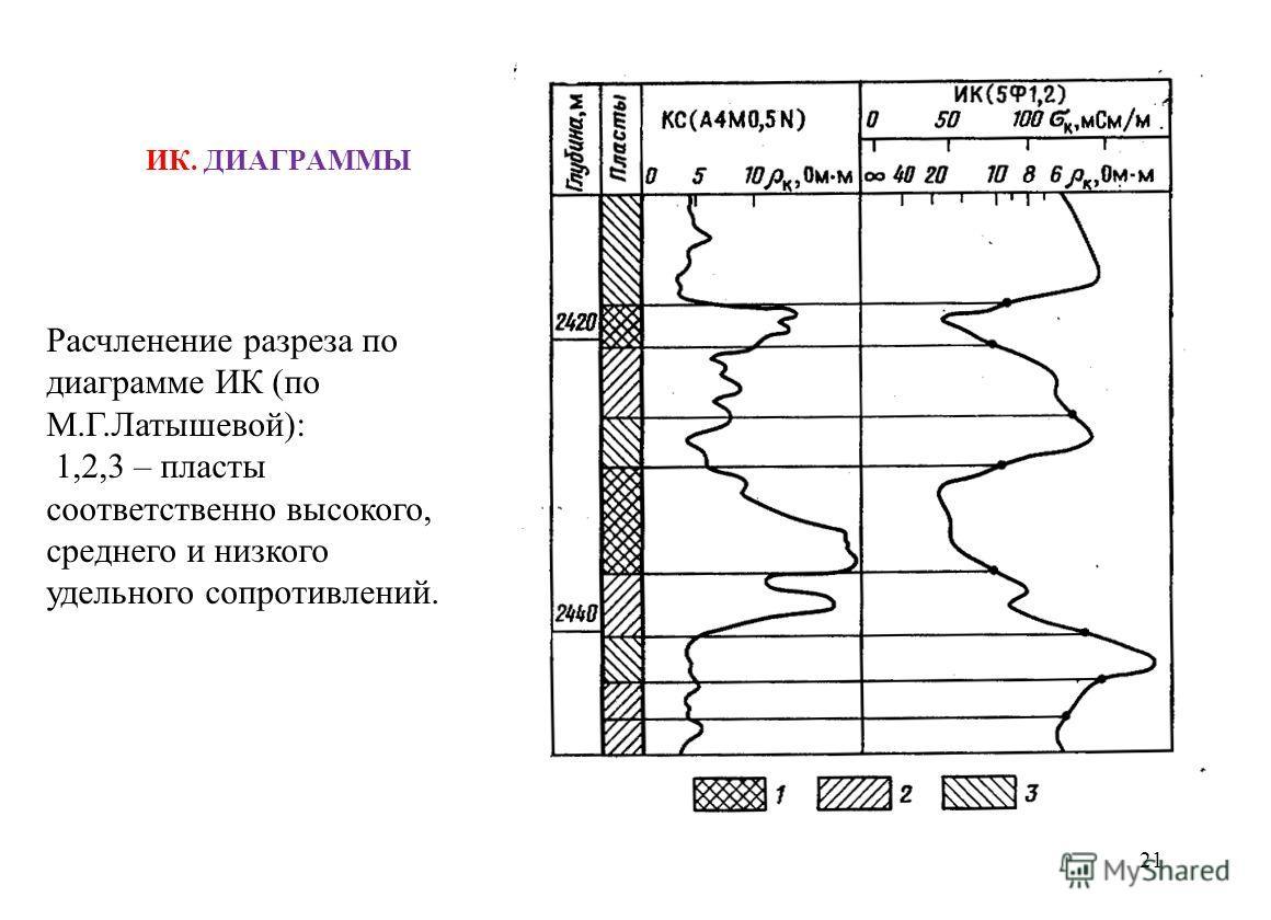 ИК. ДИАГРАММЫ 21 Расчленение разреза по диаграмме ИК (по М.Г.Латышевой): 1,2,3 – пласты соответственно высокого, среднего и низкого удельного сопротивлений.