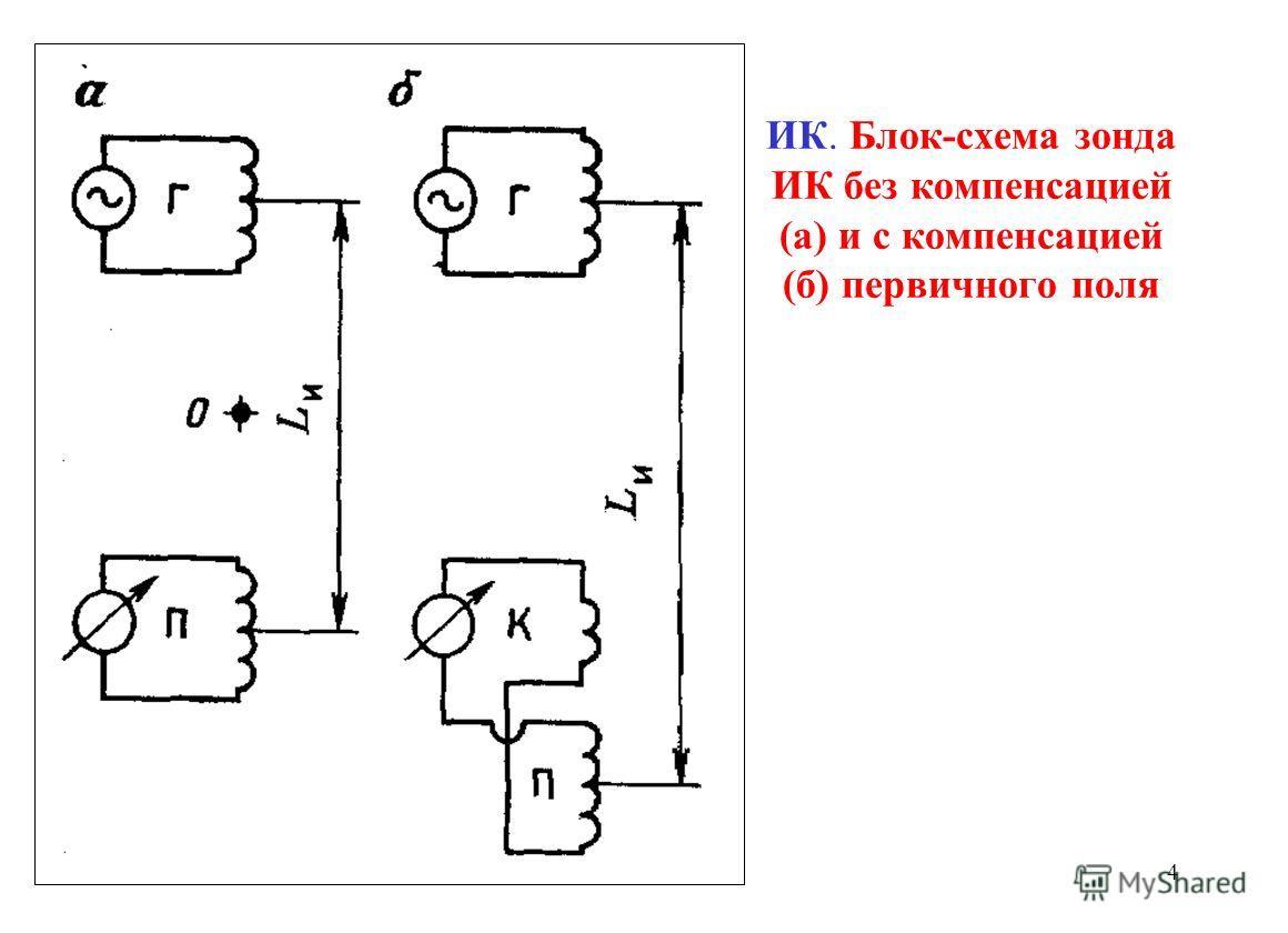 ИК. Блок-схема зонда ИК без компенсацией (а) и с компенсацией (б) первичного поля 4