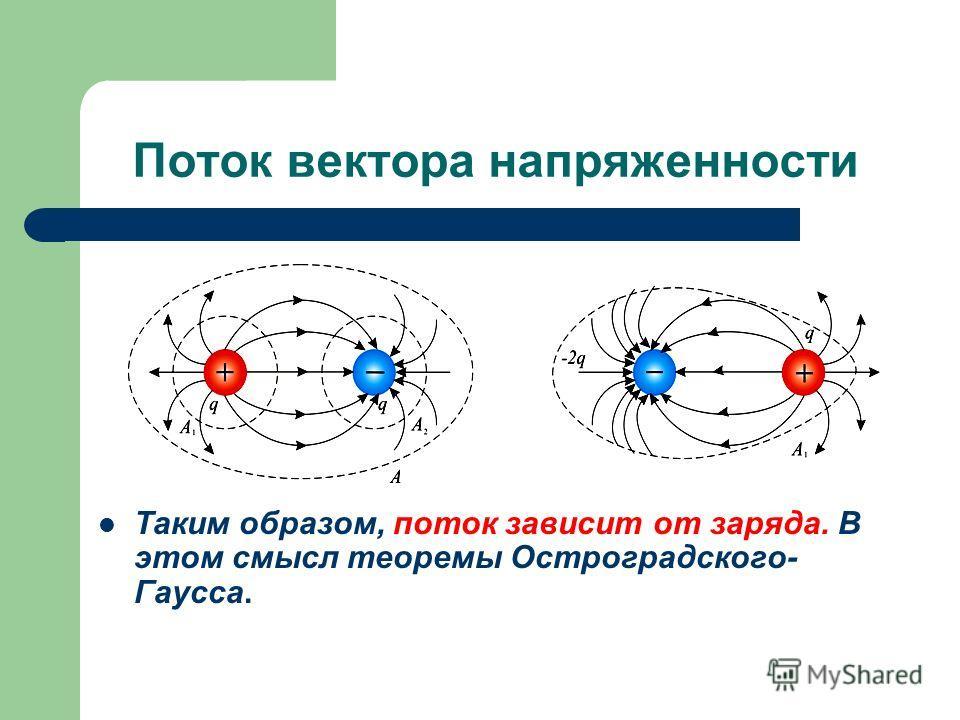 Поток вектора напряженности Таким образом, поток зависит от заряда. В этом смысл теоремы Остроградского- Гаусса.