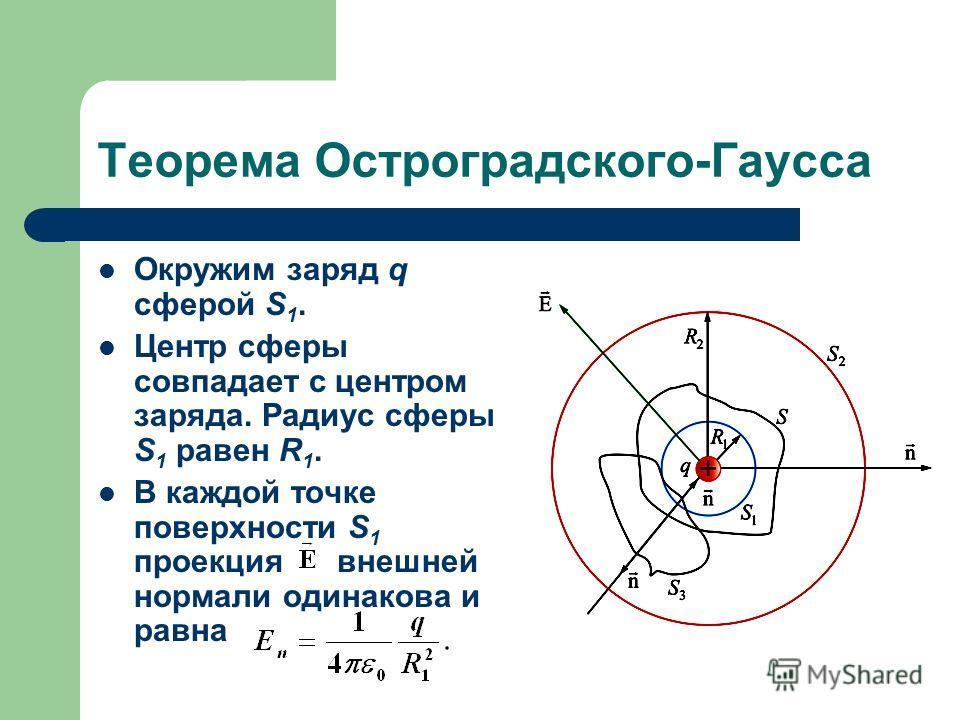 Теорема Остроградского-Гаусса Окружим заряд q сферой S 1. Центр сферы совпадает с центром заряда. Радиус сферы S 1 равен R 1. В каждой точке поверхности S 1 проекция внешней нормали одинакова и равна