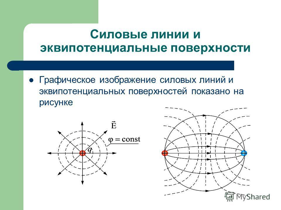 Силовые линии и эквипотенциальные поверхности Графическое изображение силовых линий и эквипотенциальных поверхностей показано на рисунке