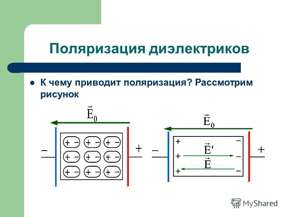 Поляризация диэлектриков К чему приводит поляризация? Рассмотрим рисунок