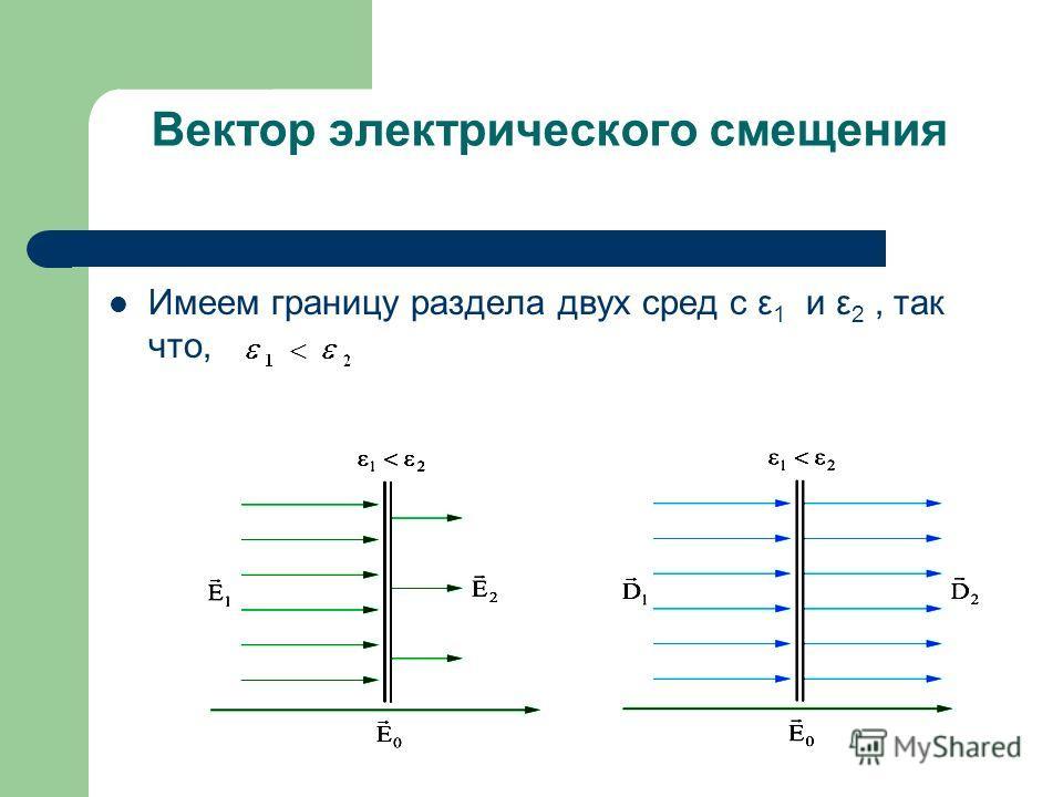 Вектор электрического смещения Имеем границу раздела двух сред с ε 1 и ε 2, так что,