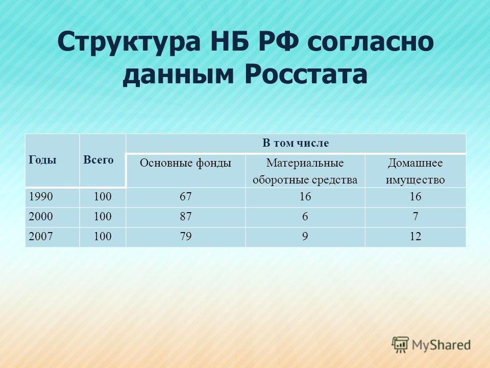 Структура НБ РФ согласно данным Росстата ГодыВсего В том числе Основные фонды Материальные оборотные средства Домашнее имущество 19901006716 20001008767 200710079912