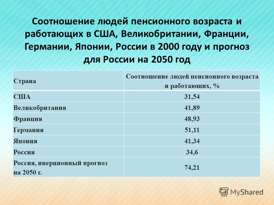 Соотношение людей пенсионного возраста и работающих в США, Великобритании, Франции, Германии, Японии, России в 2000 году и прогноз для России на 2050 год Страна Соотношение людей пенсионного возраста и работающих, % США31,54 Великобритания41,89 Франц