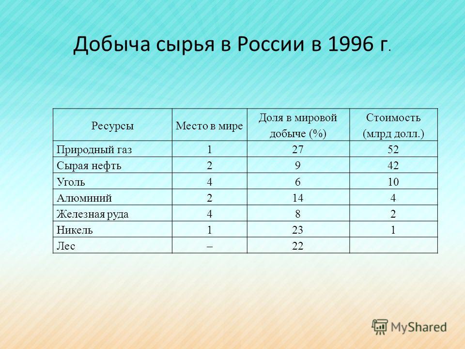 Добыча сырья в России в 1996 г. РесурсыМесто в мире Доля в мировой добыче (%) Стоимость (млрд долл.) Природный газ12752 Сырая нефть2942 Уголь4610 Алюминий2144 Железная руда482 Никель1231 Лес–22