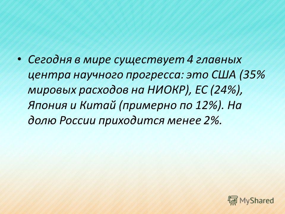 Сегодня в мире существует 4 главных центра научного прогресса: это США (35% мировых расходов на НИОКР), ЕС (24%), Япония и Китай (примерно по 12%). На долю России приходится менее 2%.