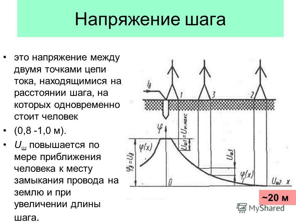 Напряжение шага это напряжение между двумя точками цепи тока, находящимися на расстоянии шага, на которых одновременно стоит человек (0,8 -1,0 м). U ш повышается по мере приближения человека к месту замыкания провода на землю и при увеличении длины ш