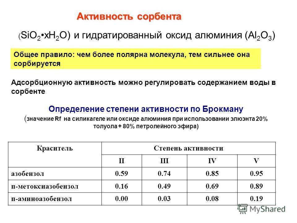 Активность сорбента ( SiO 2xH 2 O) и гидратированный оксид алюминия (Al 2 O 3 ) Общее правило: чем более полярна молекула, тем сильнее она сорбируется Адсорбционную активность можно регулировать содержанием воды в сорбенте Определение степени активно
