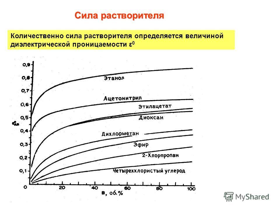 Сила растворителя Количественно сила растворителя определяется величиной диэлектрической проницаемости ε 0