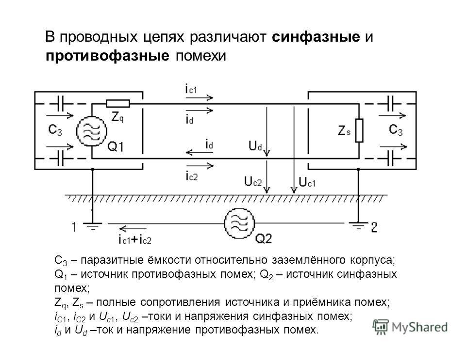 В проводных цепях различают синфазные и противофазные помехи C З – паразитные ёмкости относительно заземлённого корпуса; Q 1 – источник противофазных помех; Q 2 – источник синфазных помех; Z q, Z s – полные сопротивления источника и приёмника помех;
