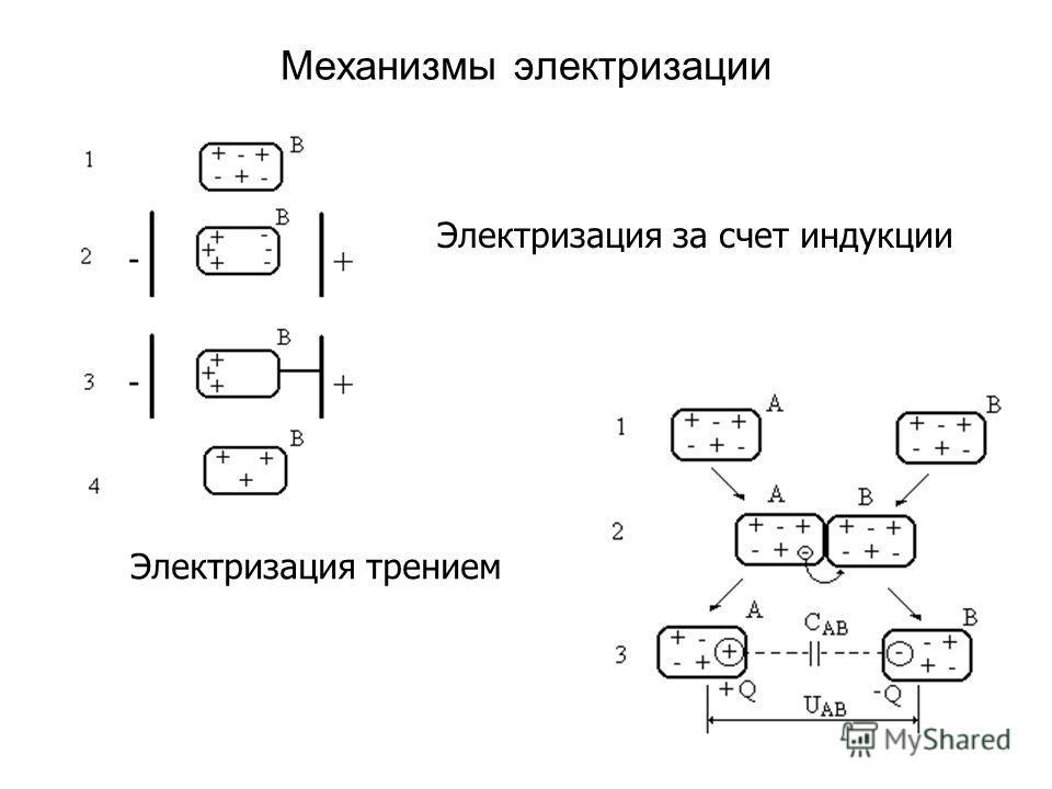 Механизмы электризации Электризация за счет индукции Электризация трением