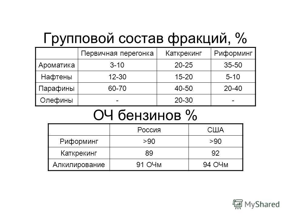 Групповой состав фракций, % Первичная перегонкаКаткрекингРиформинг Ароматика3-1020-2535-50 Нафтены12-3015-205-10 Парафины60-7040-5020-40 Олефины-20-30- РоссияСША Риформинг>90 Каткрекинг8992 Алкилирование91 ОЧм94 ОЧм ОЧ бензинов %