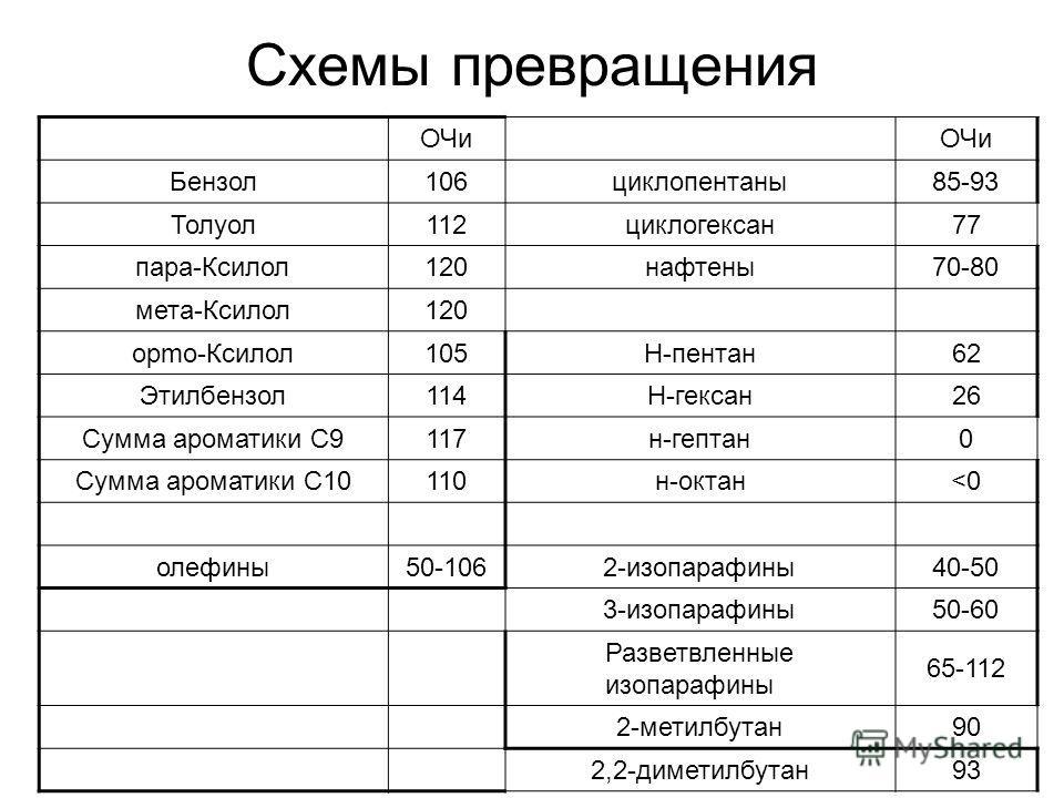 Схемы превращения ОЧи Бензол106циклопентаны85-93 Толуол112циклогексан77 пара-Ксилол120нафтены70-80 мета-Ксилол120 opmo-Ксилол105Н-пентан62 Этилбензол114Н-гексан26 Сумма ароматики С9117н-гептан0 Сумма ароматики С10110н-октан