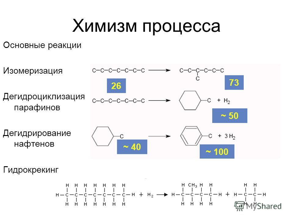 Химизм процесса Основные реакции Изомеризация Дегидроциклизация парафинов Дегидрирование нафтенов Гидрокрекинг