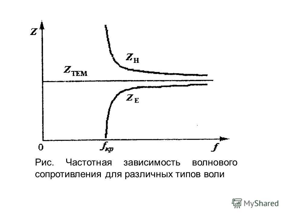 Рис. Частотная зависимость волнового сопротивления для различных типов воли