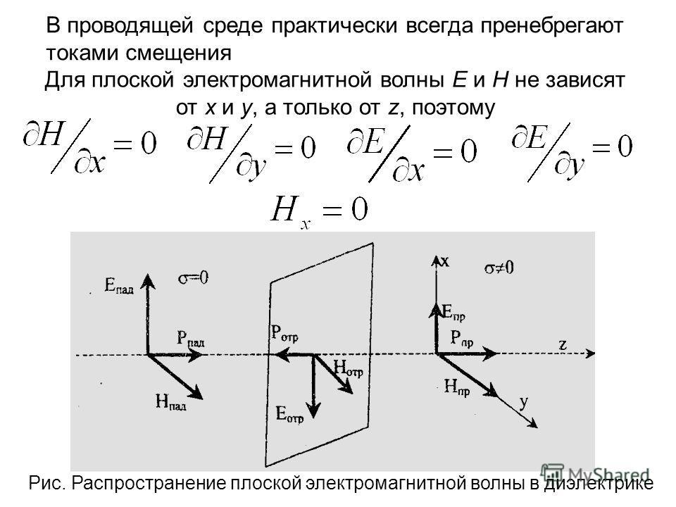 В проводящей среде практически всегда пренебрегают токами смещения Для плоской электромагнитной волны Е и Н не зависят от х и у, а только от z, поэтому Рис. Распространение плоской электромагнитной волны в диэлектрике