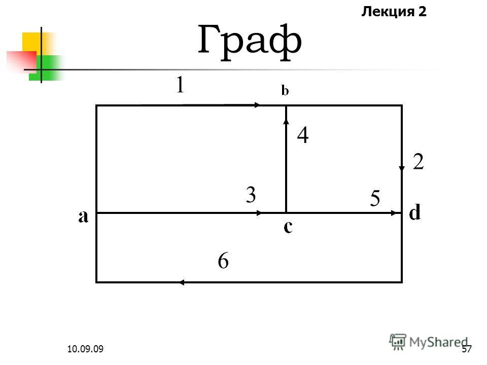 Лекция 2 10.09.0956 Граф – это система из узлов и ветвей, которая отражает геометрическую структуру схемы и принятые направления токов