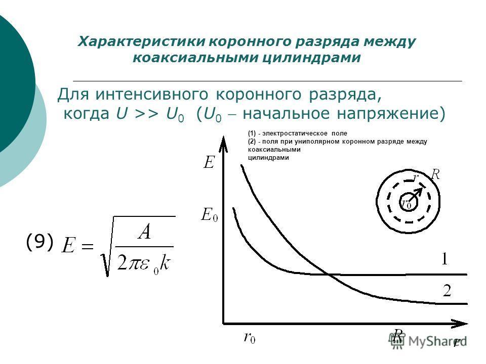 Характеристики коронного разряда между коаксиальными цилиндрами Для интенсивного коронного разряда, когда U >> U 0 (U 0 начальное напряжение) (9) (1) - электростатическое поле (2) - поля при униполярном коронном разряде между коаксиальными цилиндрами