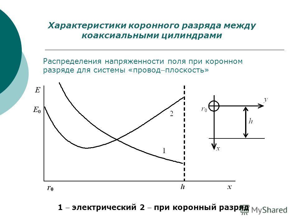 Характеристики коронного разряда между коаксиальными цилиндрами Распределения напряженности поля при коронном разряде для системы «проводплоскость» 1 электрический 2 при коронный разряд