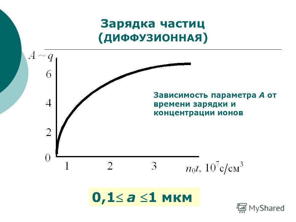 Зарядка частиц ( ДИФФУЗИОННАЯ ) Зависимость параметра А от времени зарядки и концентрации ионов 0,1 а 1 мкм