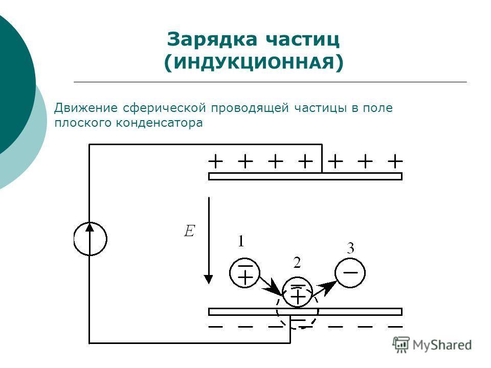 Зарядка частиц ( ИНДУКЦИОННАЯ ) Движение сферической проводящей частицы в поле плоского конденсатора