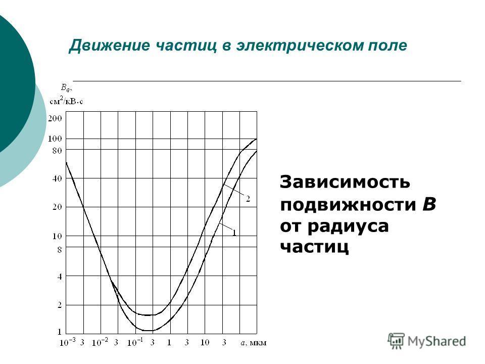 Движение частиц в электрическом поле Зависимость подвижности B от радиуса частиц