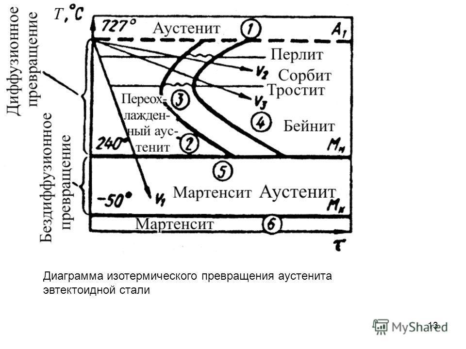 13 Диаграмма изотермического превращения аустенита эвтектоидной стали